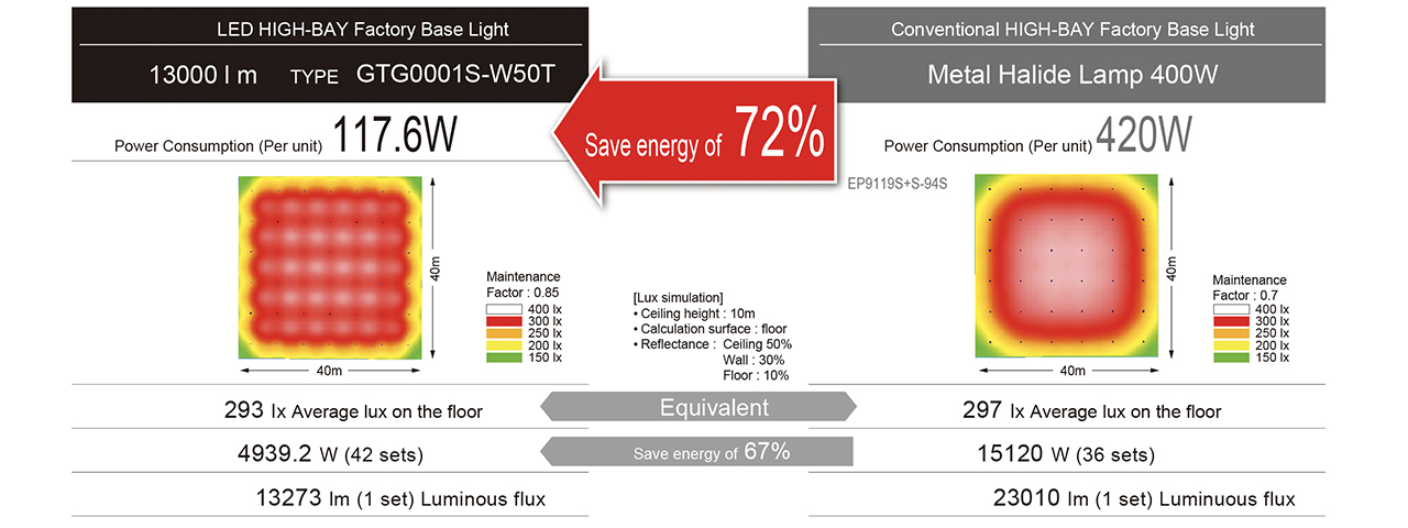 Benefit #1  Great reduction of electricity cost