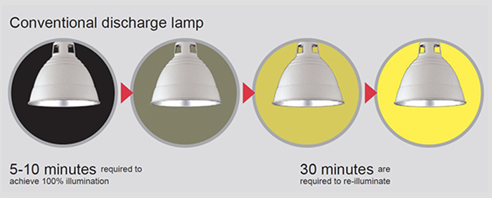 Benefit #3  Immediate lighting-up/relighting saves time and cuts unnecessary electric power